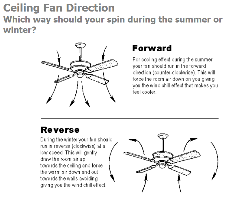Explanation of Ceiling Fan Direction