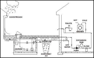 Tiny house water systems part 1 ridge runner tiny homes - How to run plumbing collection ...