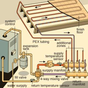 Water Source Radiant FLoor Heating Diagram